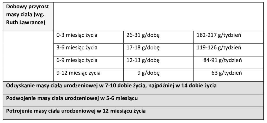 Przyrosty mc WSK